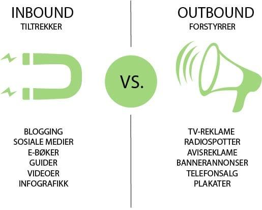 Inbound vs. outbound markedsføring