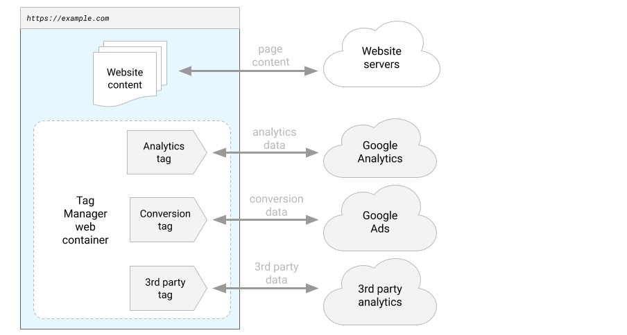 standard google tag manager tracking