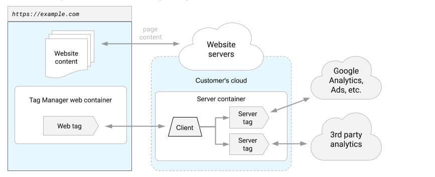 server side tracking med google tag manager